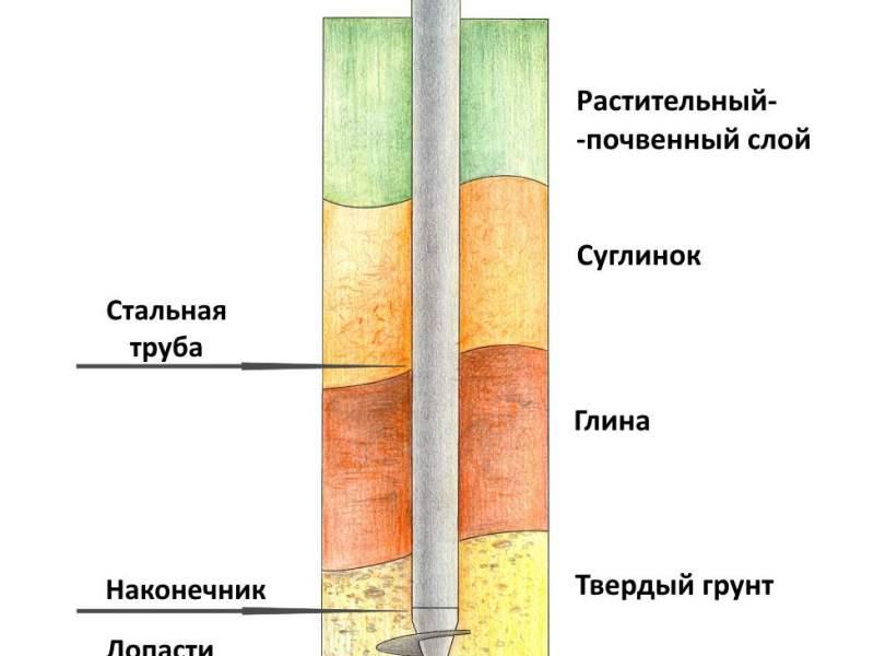 Фундамент на винтовых сваях